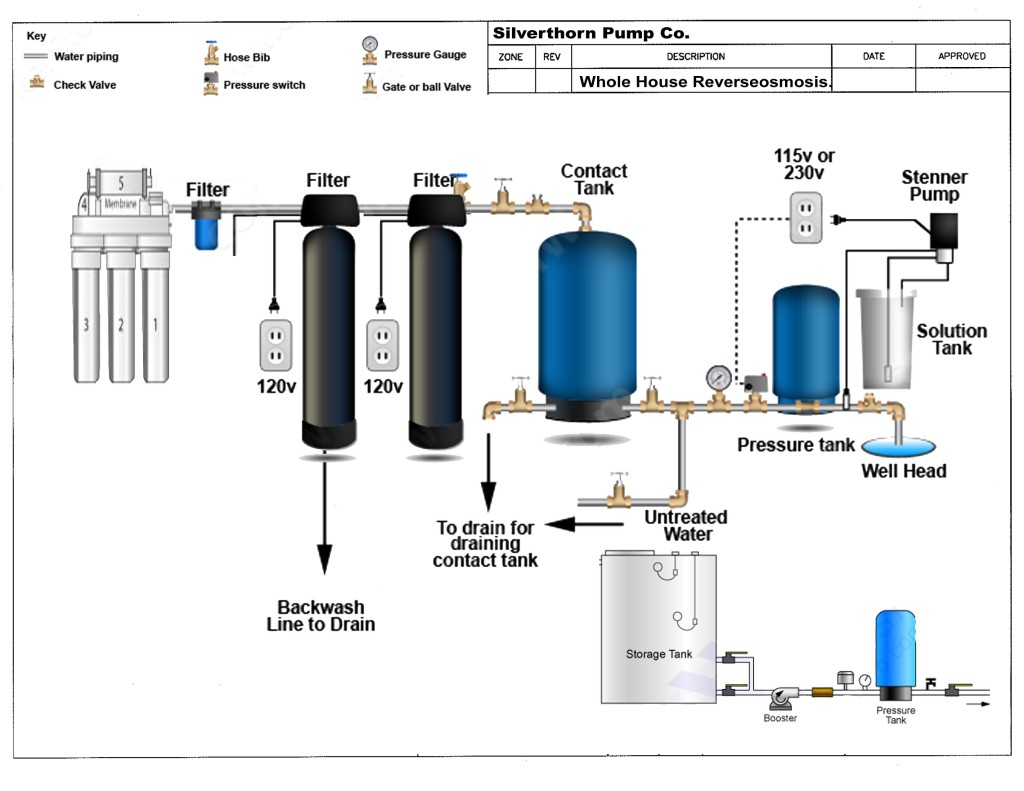 Well Water Treatment